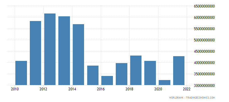 colombia goods exports bop us dollar wb data