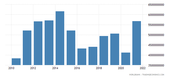 colombia goods imports bop us dollar wb data