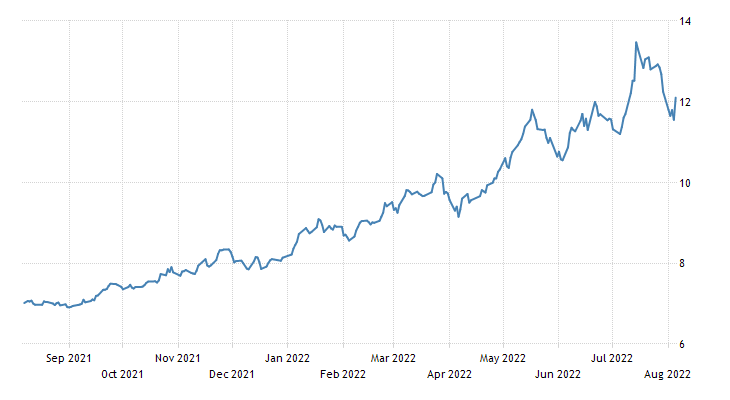 Colombia Government Bond 10Y
