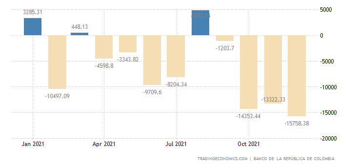 Colombia Government Budget Value