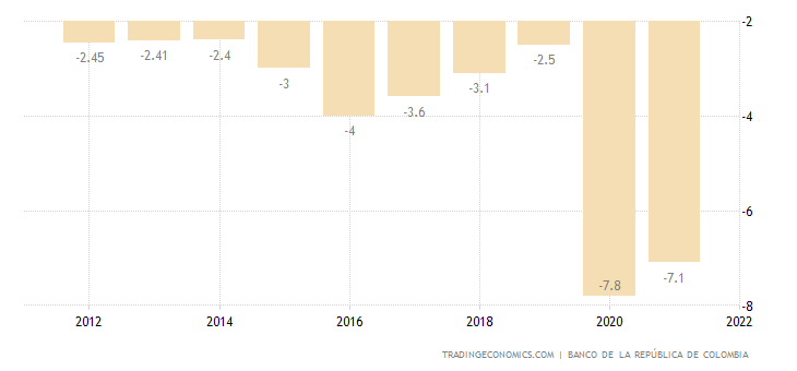 Colombia Government Budget