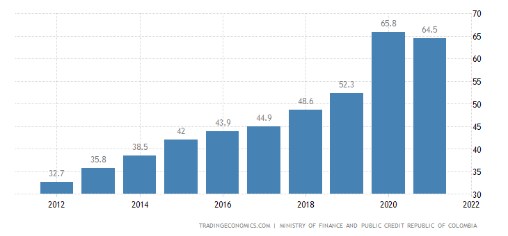 Colombia Government Debt to GDP