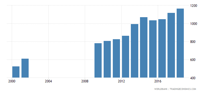 colombia government expenditure per lower secondary student constant us$ wb data