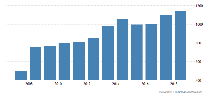 colombia government expenditure per secondary student constant us$ wb data