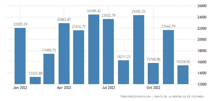 Colombia Government Revenues