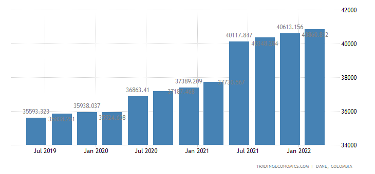 Colombia Government Spending