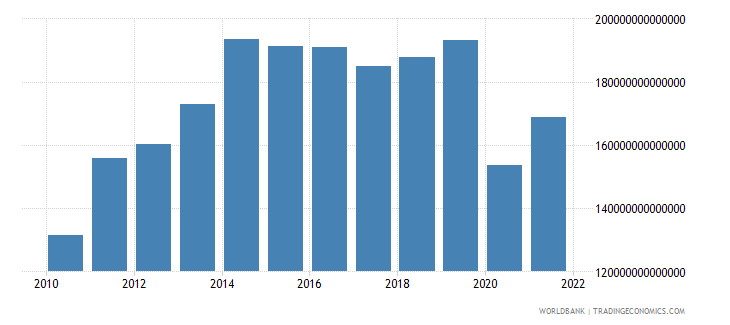 colombia gross capital formation constant lcu wb data