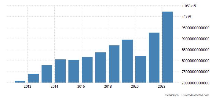 colombia gross domestic income constant lcu wb data