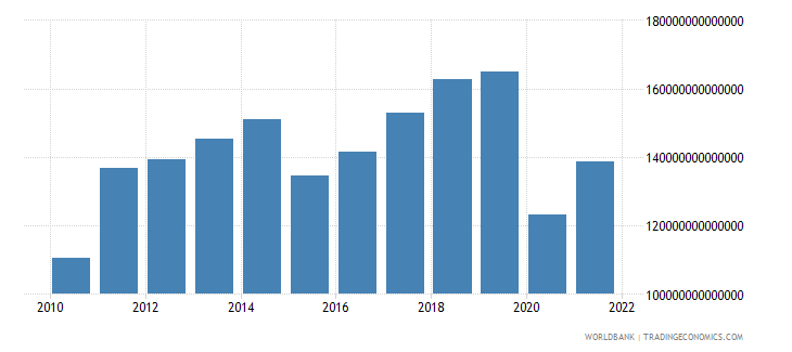 colombia gross domestic savings current lcu wb data