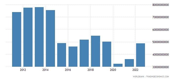 colombia gross domestic savings us dollar wb data