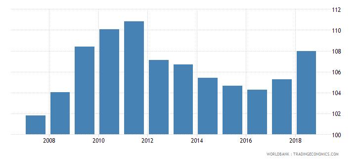 colombia gross enrolment ratio lower secondary female percent wb data