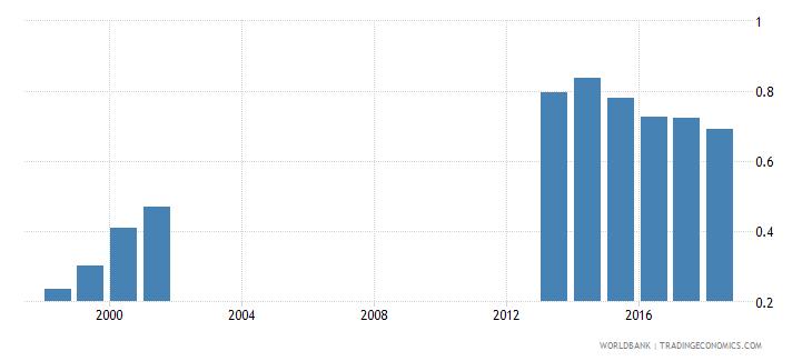 colombia gross enrolment ratio post secondary non tertiary both sexes percent wb data