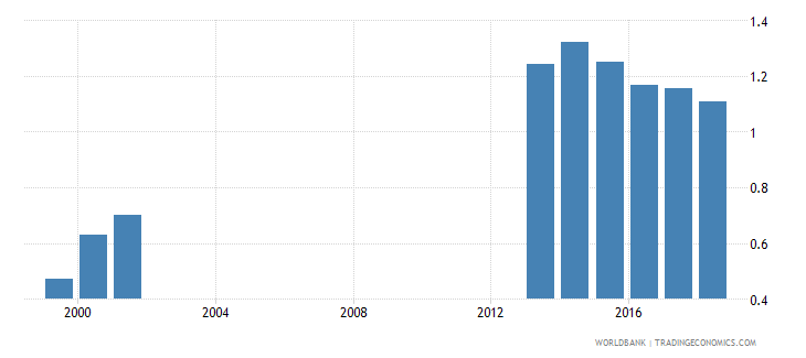 colombia gross enrolment ratio post secondary non tertiary female percent wb data