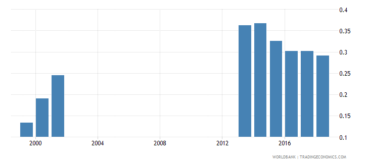 colombia gross enrolment ratio post secondary non tertiary male percent wb data