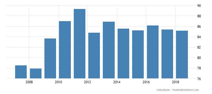 colombia gross enrolment ratio upper secondary female percent wb data