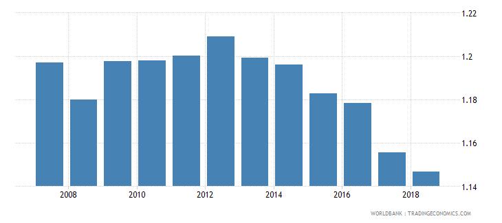 colombia gross enrolment ratio upper secondary gender parity index gpi wb data