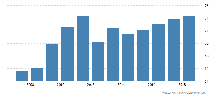 colombia gross enrolment ratio upper secondary male percent wb data