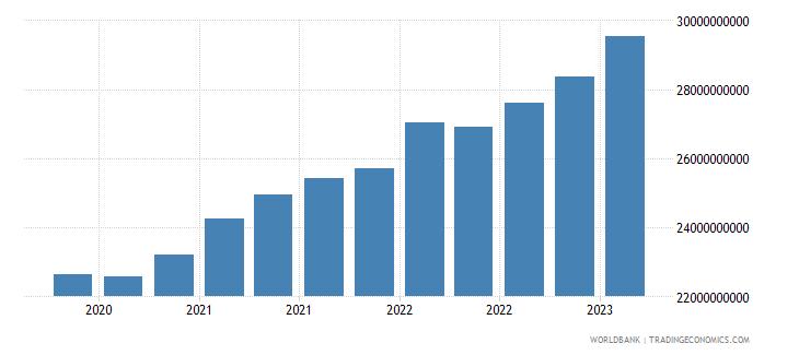 colombia gross ext debt pos  di intercom lending all maturities all instruments usd wb data