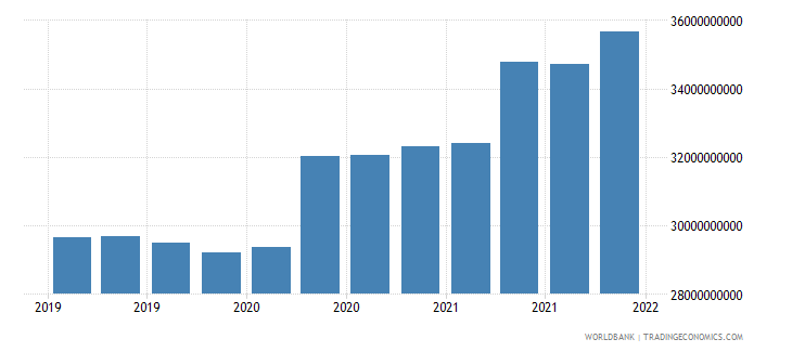colombia gross ext debt pos  general government long term debt securities usd wb data