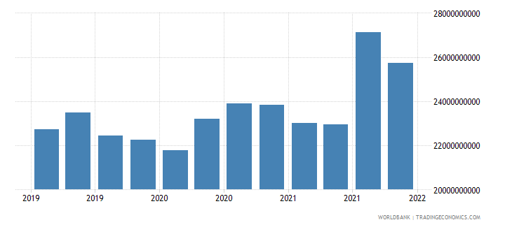 colombia gross ext debt pos  other sectors long term loans usd wb data