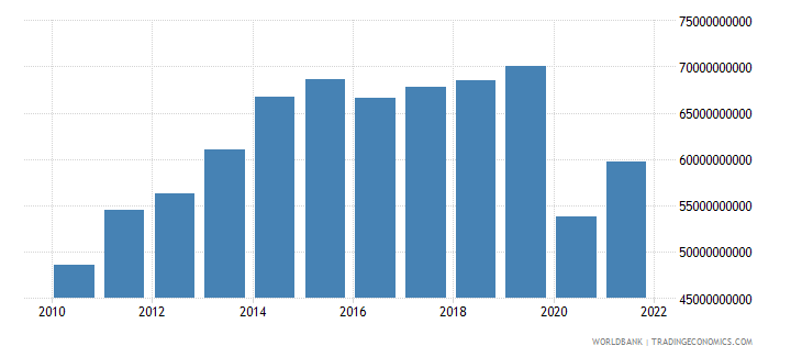 colombia gross fixed capital formation constant 2005 us$ wb data