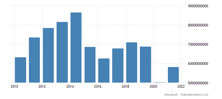 colombia gross fixed capital formation us dollar wb data