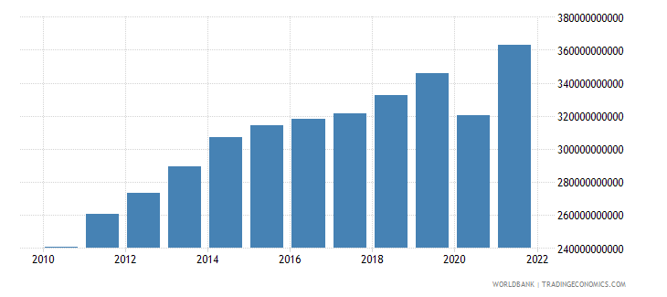 colombia gross national expenditure constant 2000 us dollar wb data