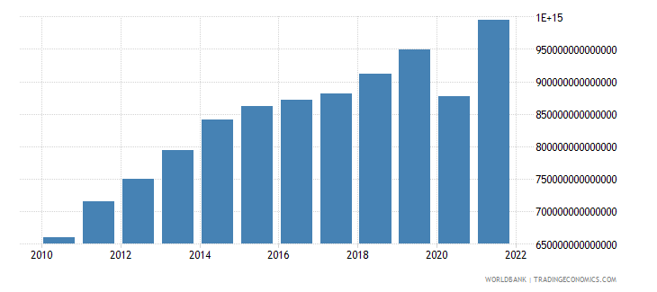 colombia gross national expenditure constant lcu wb data