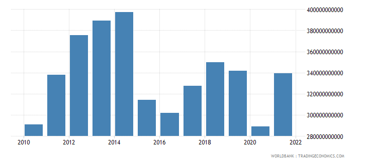 colombia gross national expenditure us dollar wb data