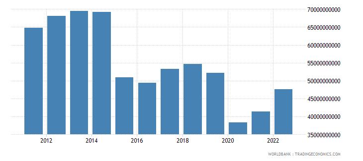 colombia gross savings us dollar wb data