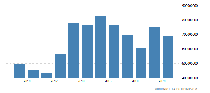 colombia high technology exports us dollar wb data
