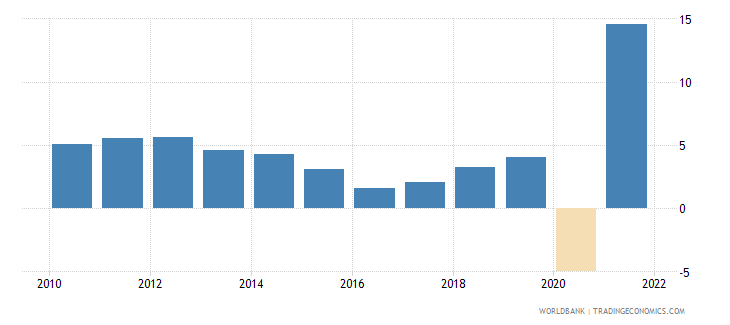 colombia household final consumption expenditure annual percent growth wb data