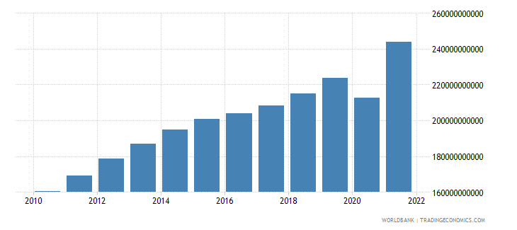 colombia household final consumption expenditure constant 2000 us dollar wb data