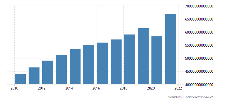 colombia household final consumption expenditure constant lcu wb data