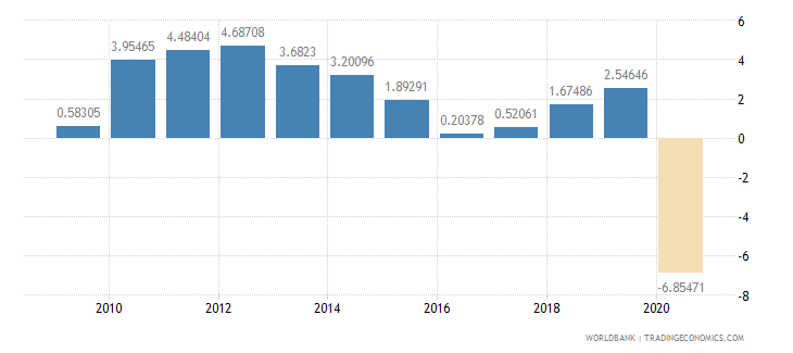 colombia household final consumption expenditure per capita growth annual percent wb data