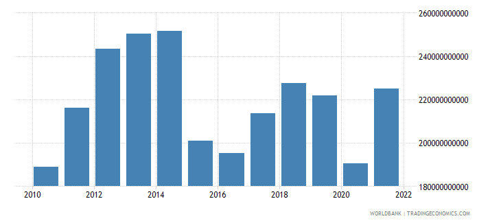 colombia household final consumption expenditure us dollar wb data