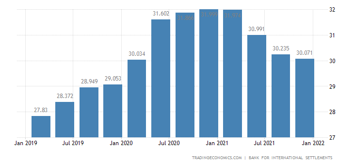 Colombia Households Debt To GDP