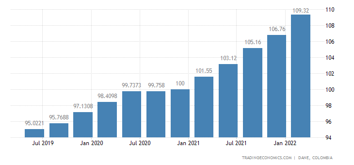 Colombia New House Price Index