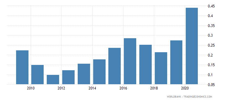 colombia ict goods exports percent of total goods exports wb data