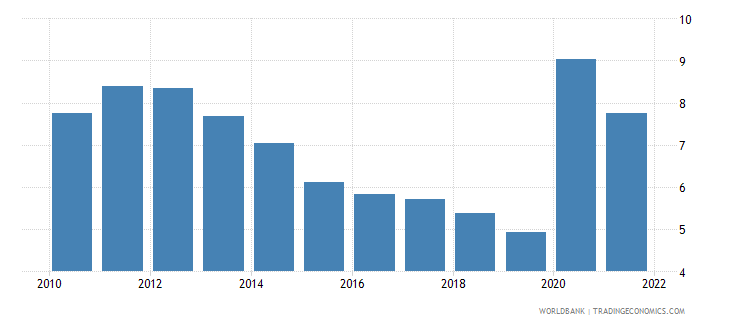 colombia ict service exports percent of service exports bop wb data