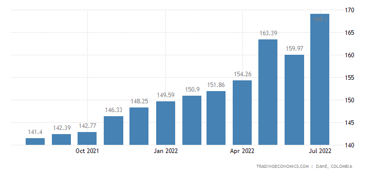 Colombia Import Prices