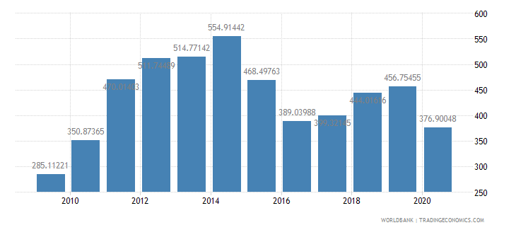 colombia import value index 2000  100 wb data