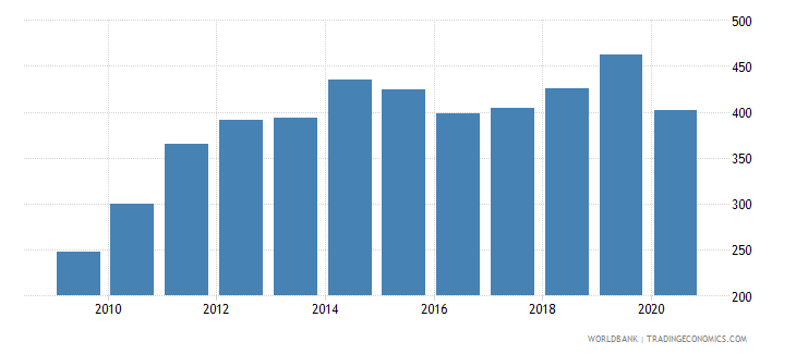 colombia import volume index 2000  100 wb data