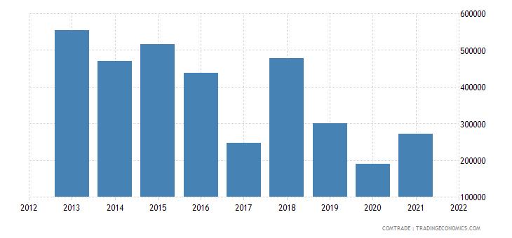 colombia imports albania
