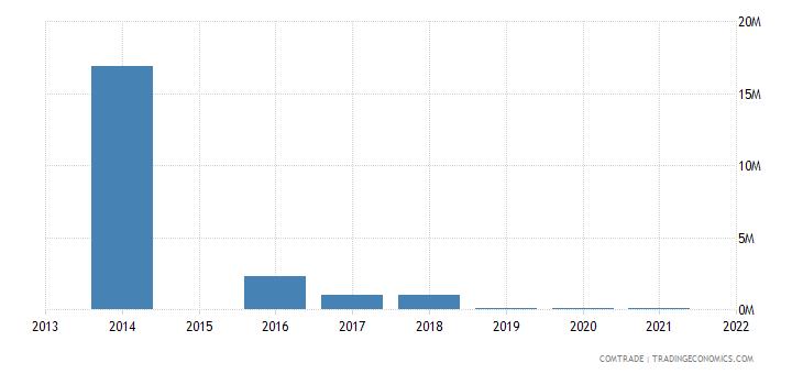 colombia imports american samoa