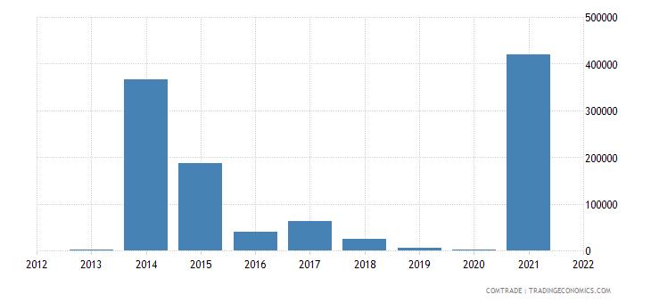 colombia imports angola
