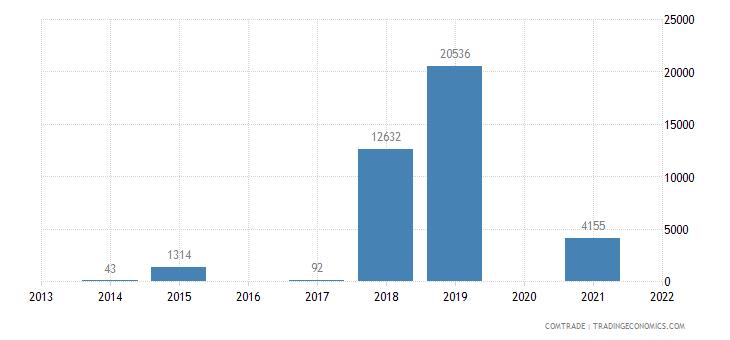 colombia imports anguilla