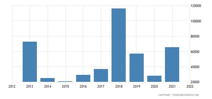 colombia imports armenia