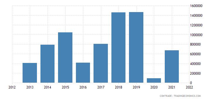colombia imports australia plastics