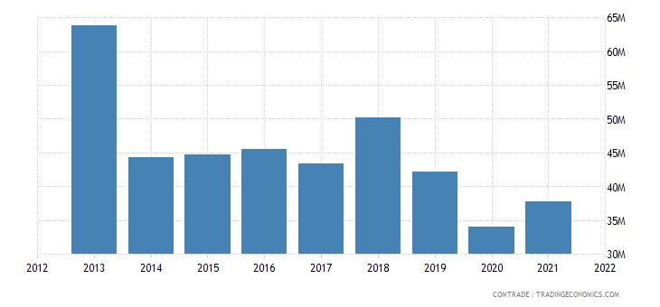 colombia imports australia